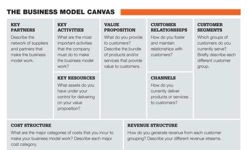 Radical Business Model Innovation Experthub