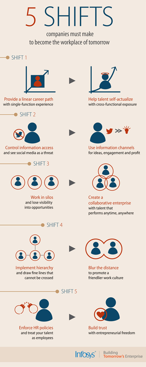 infosys--5-shifts-the-workplace-of-tomorrow_5177a6f66535c