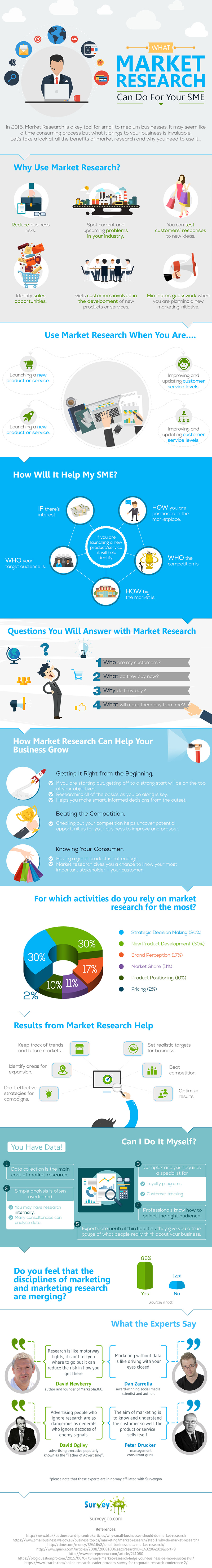 What-Market-Research-Can-Do-For-Your-SME
