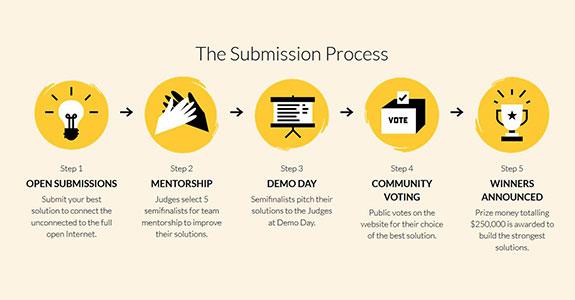 modzilla-submission-process