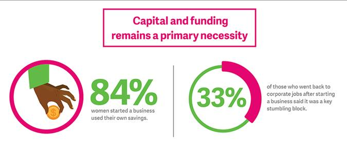 Capital and funding remains a primary necessity