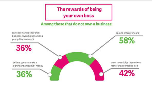 The rewards of being your own boss