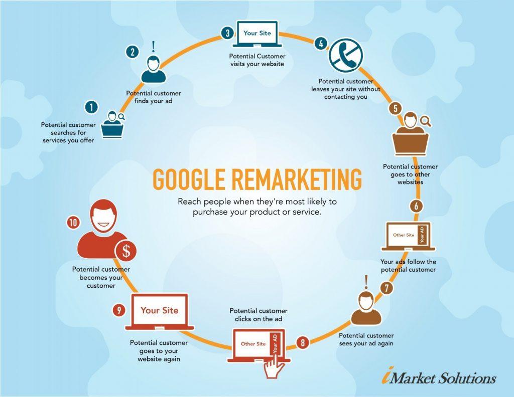 Remarketing Ads flow chart