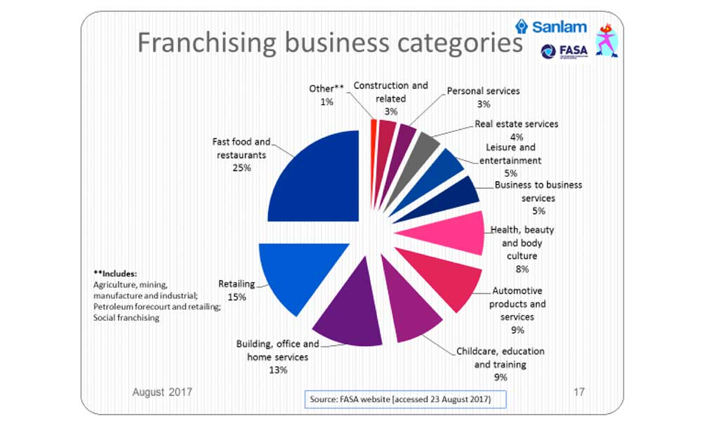 franchise-business-categories