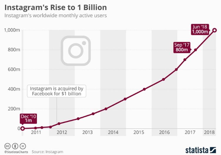 instagram-marketing-numbers