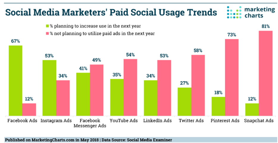 social-media-marketers-paid-social-usage-trends-graph