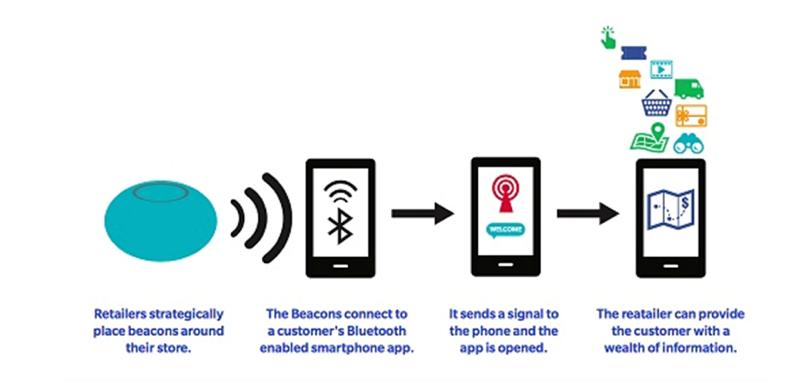 beacon-technology-diagram