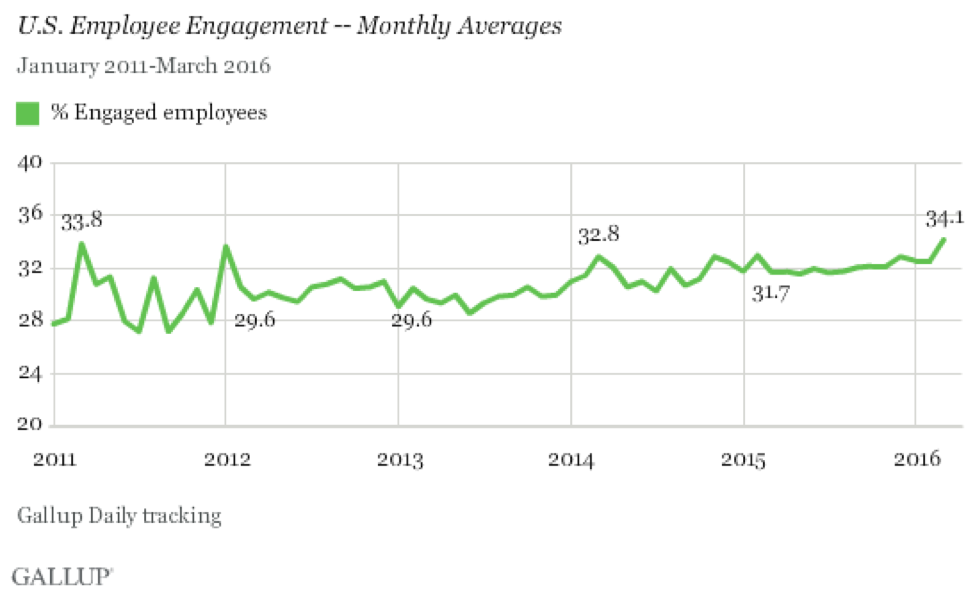 us-employees-engagement